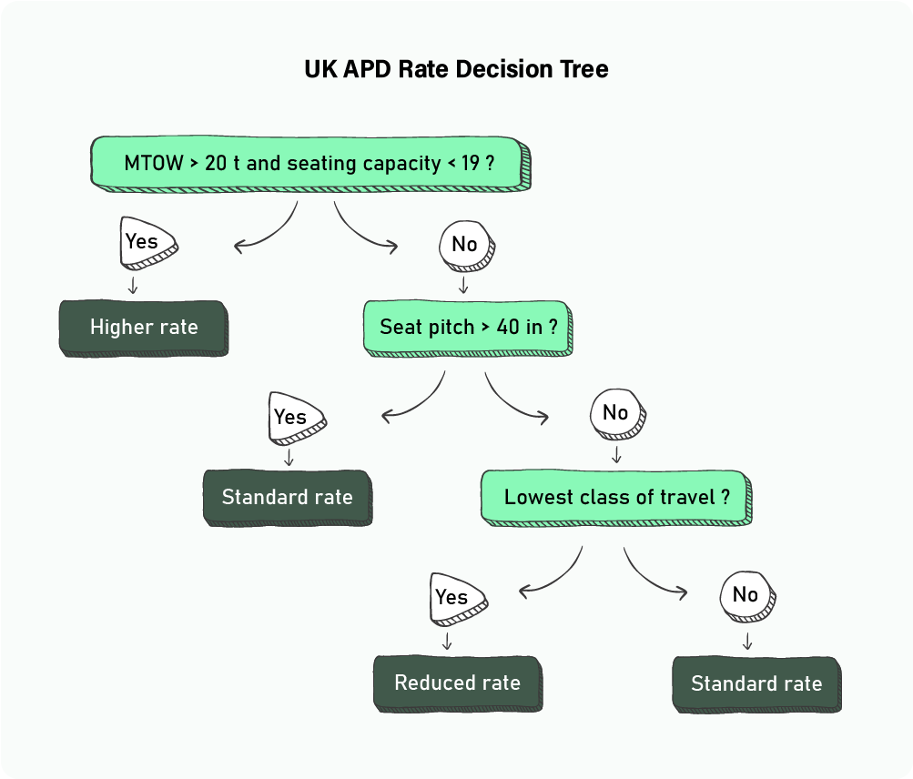 UK APD decision tree v2